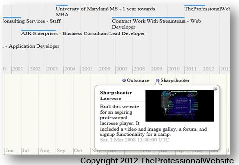 Sample of Timeline