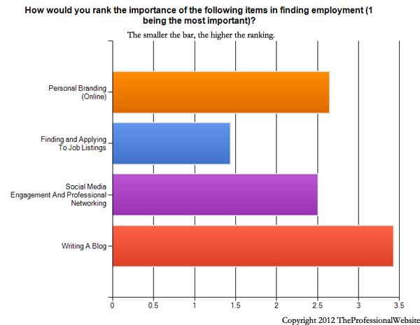 Finding Employment