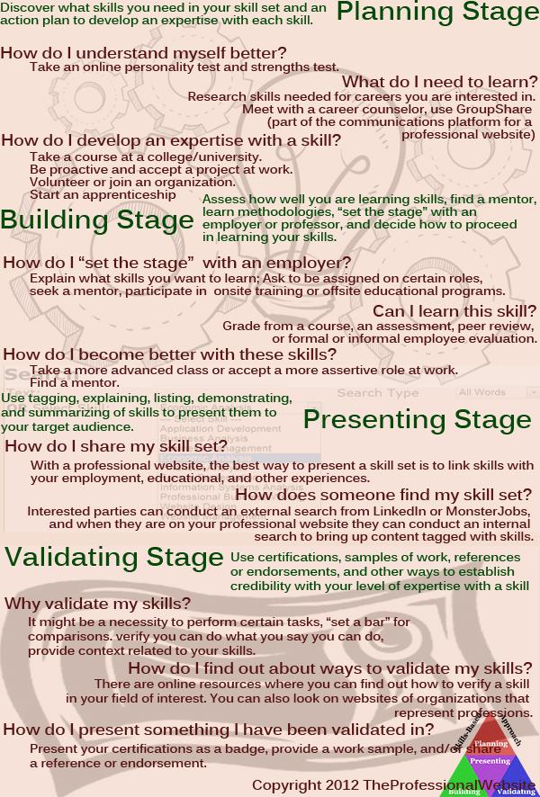 Skills Based Infographic