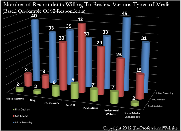Media Used In Employment Evaluations
