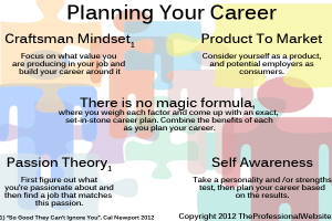 Ways To Plan Your Career