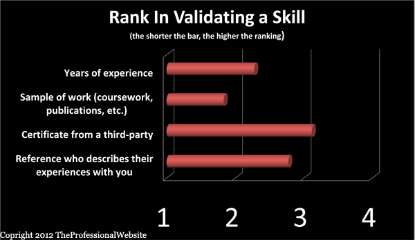 Verify Expertise With A Skill