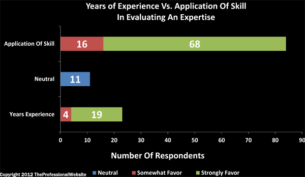 Years Vs Application of Skill