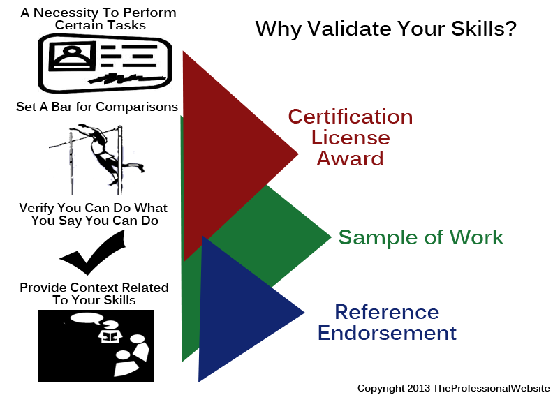 Why Validate Skills