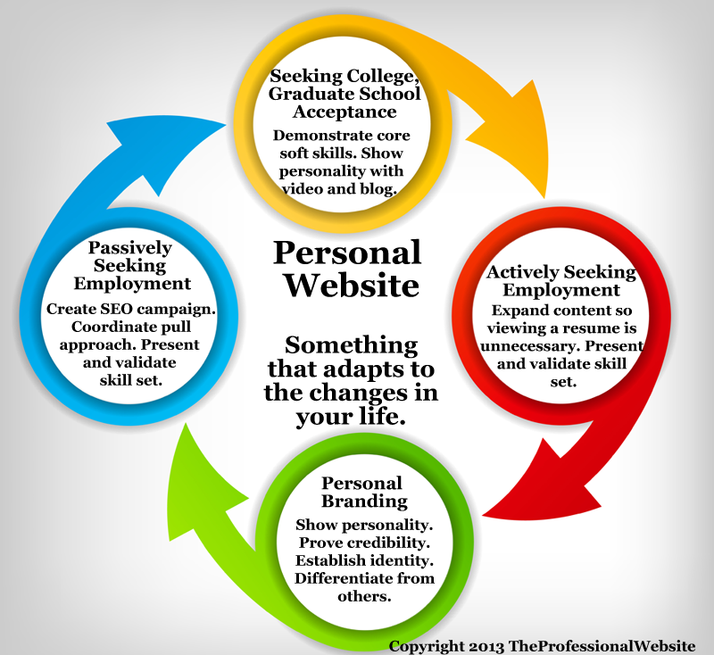 Personal Website Cycle