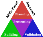 Skills-Based Approach