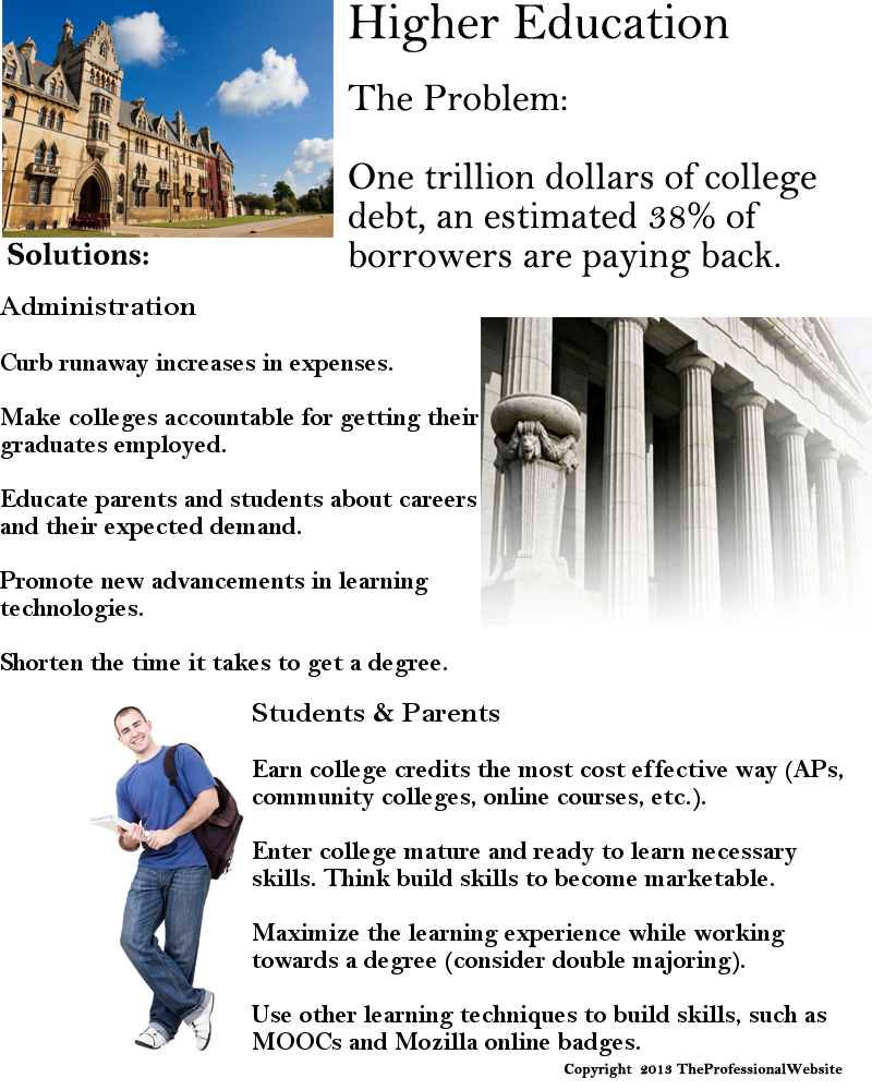 Expense of Higher Education