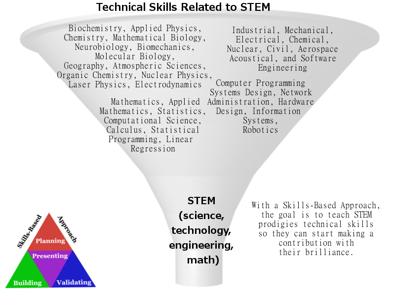 STEM Funnel, Skills-Based Approach – Personal Professional Website