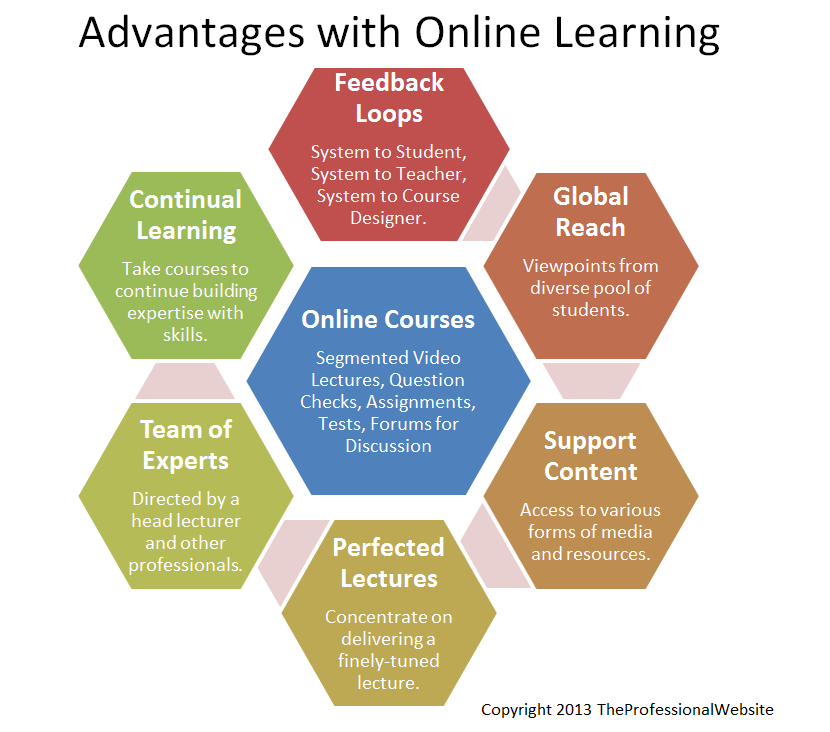 learning courses Learn the latest gis technology through free live training seminars, self-paced courses, or classes taught by esri experts resources are available for professionals, educators, and students.