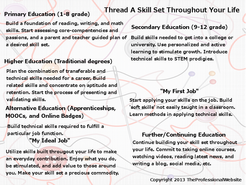 Threading Skills
