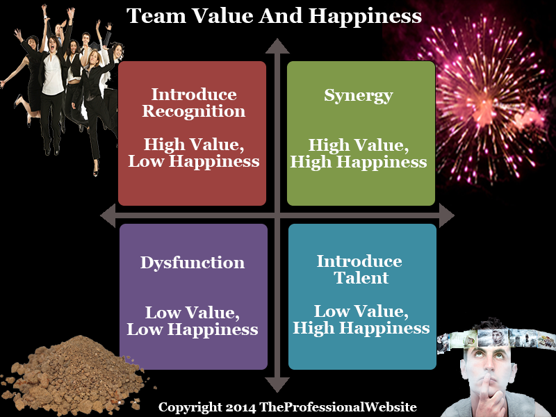 Value and Happiness