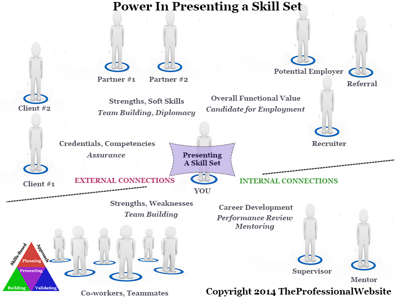 Power In Skill Sets
