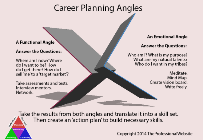 Career Planning Angles