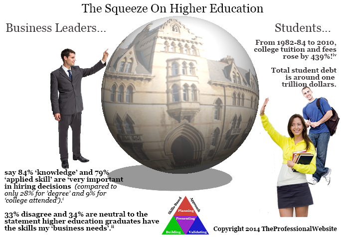 Squeeze on Higher Education