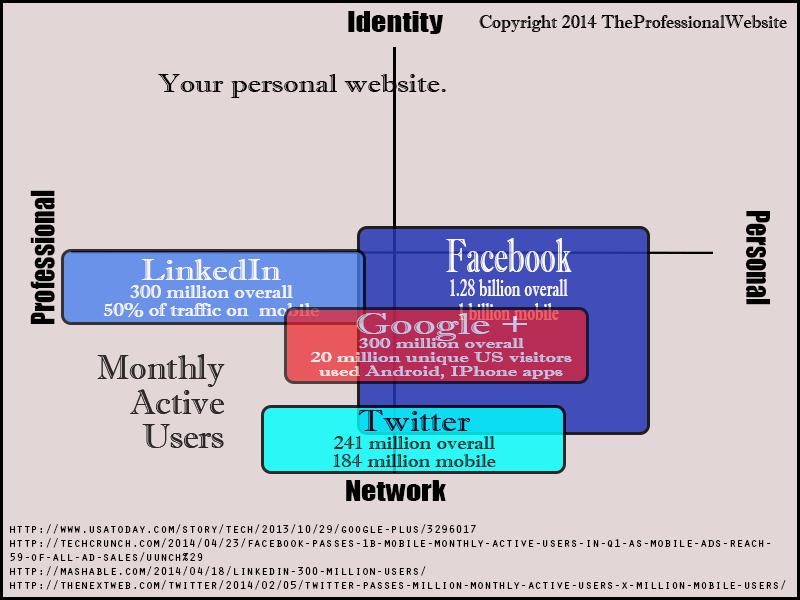 Network vs Identity