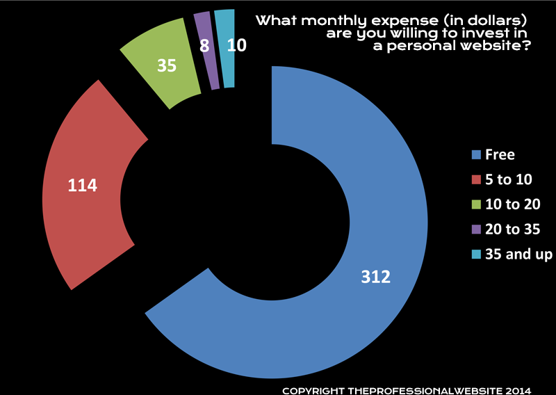 Monthly Expense Personal Website