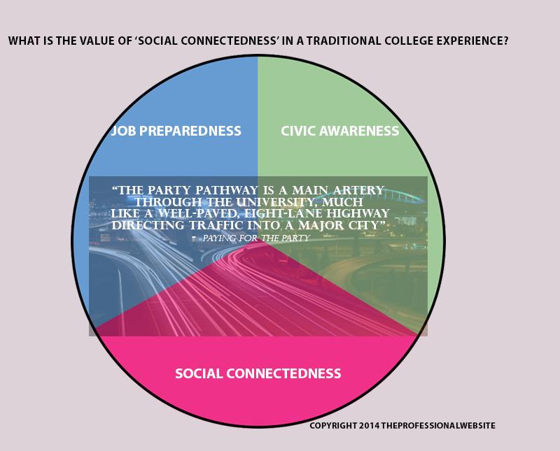 Social Experience