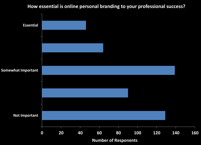 Survey Personal Branding