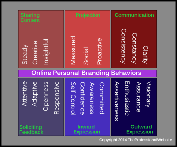 Branding Behaviors