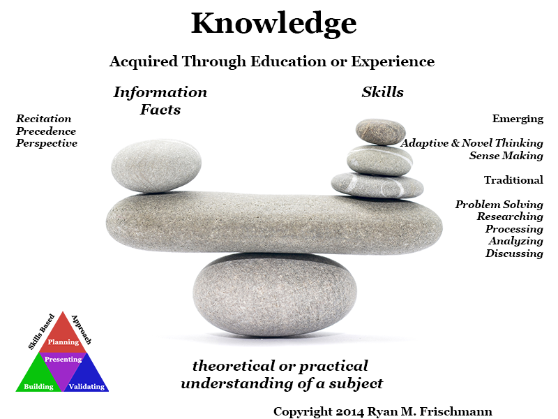 What Is Knowledge Personal Professional Website