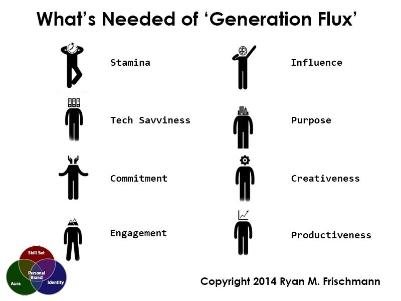 Generation Flux