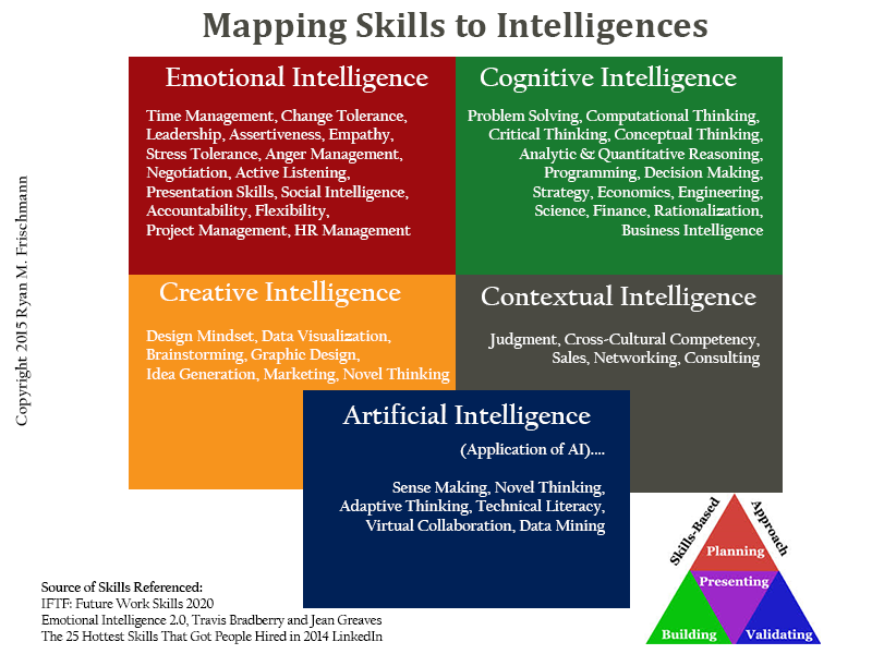 emotional intelligence vs cognitive intelligence essay Cognitive intelligence goes on within one's own brainfor example , when writing essays or solving math problems, one is using intelligence based solely on the intelligence one has to solve.