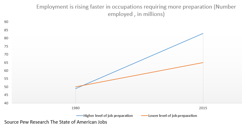 More Jobs Require Preparation
