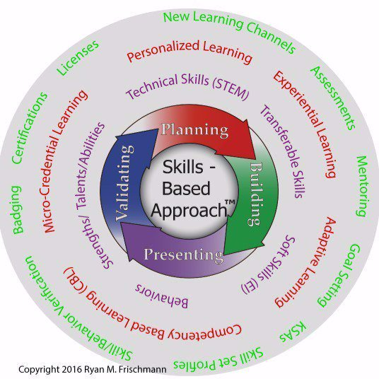Skills Based Approach and Current Learning Trends