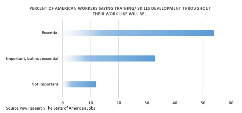 Most American Workers Say Life-Long Learning