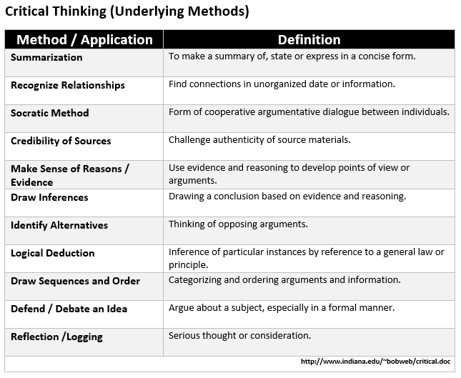 Methods Behind Critical Thinking