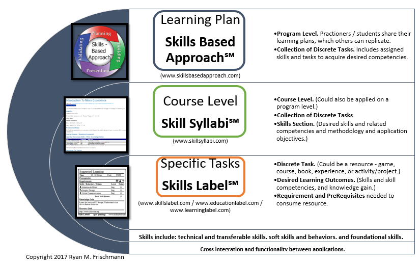 Skill Learning Scaffold