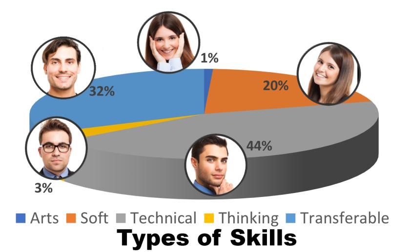 Skill Types