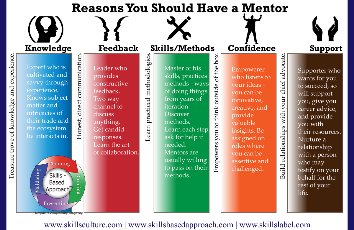 Get Ahead With a Mentor
